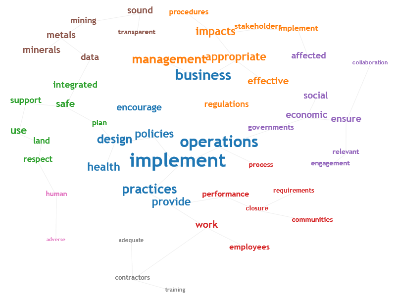 ICMM 10 Principles Concept cloud.png